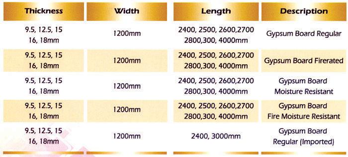Gypsum Board Specification ~ Untitled durratalhuda